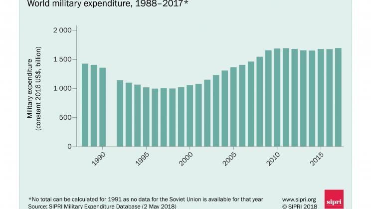 Le spese militari volano sempre più in alto e arrivano al 2,2% del Pil mondiale: il pianeta è infestato da armi e guerre